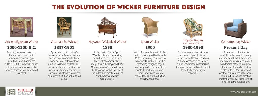 Eveloution of wicker design.jpg